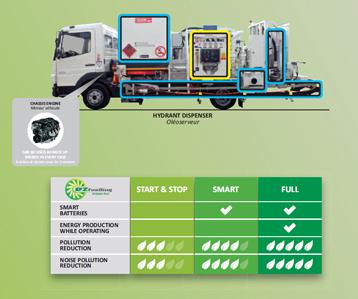 EZ Fuelling
