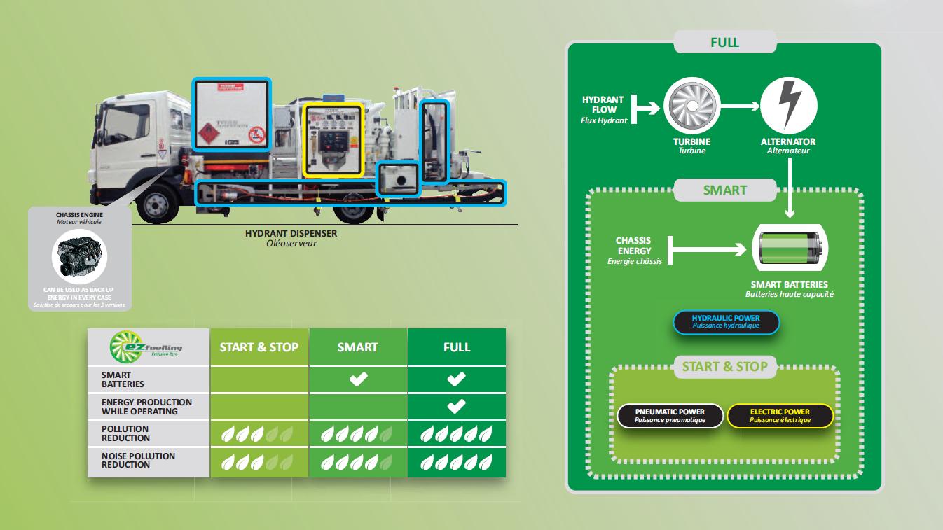 Ez fuelling scheme - 3 solutions
