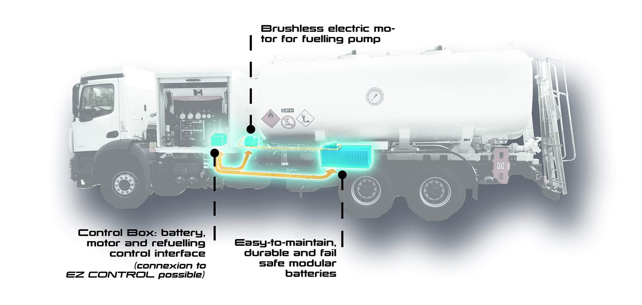 kit retrofit electrification